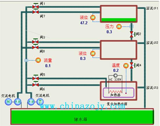 1. 控制对象的模型由上、中、下三个水箱及一个储水箱组成,上、中、下水箱由两台磁力泵供水。上、中两个水箱各装有一个扩散硅压力变送器来检测压力和液位;下水箱是一个复合式水箱,其中内筒不锈钢水箱中装有500W电加热器和PT100温度传感器。主管道上装有小型涡轮流量计(定做)、小型阀门和两台磁力驱动泵。水箱中的水位、压力、水温以及供水的流量都可以用于构成控制系统的被控参量。两台磁力泵中的任一台都可作为调节通道或干扰通道,模拟现场产生的干扰信号,以验证系统的稳定性和抗干扰性能。